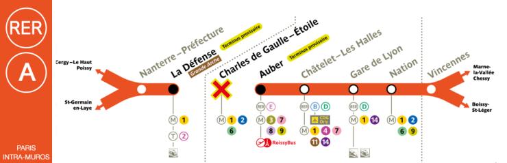 Fermeture estivale RER A