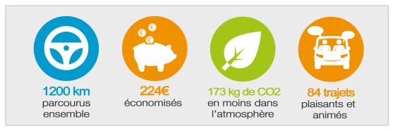 Bilan énergétique des covoiturages réguliers de Jean-Pierre et Wassim