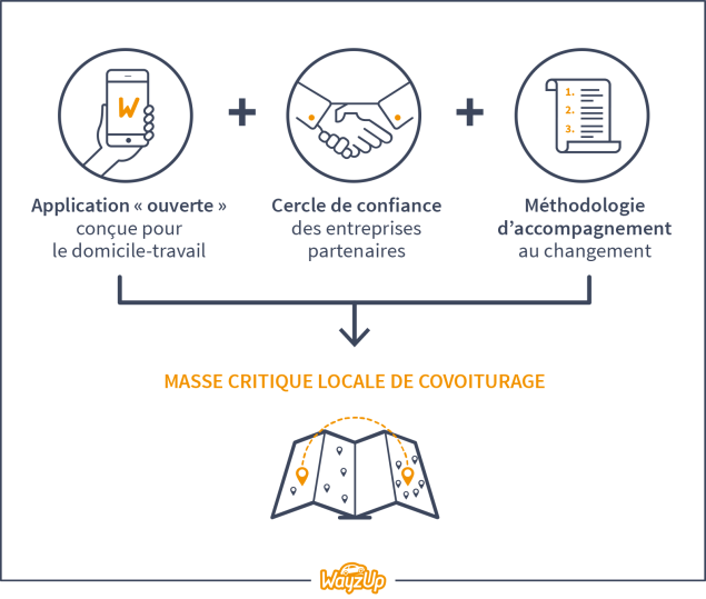 masse_critique_covoiturage_wayzup