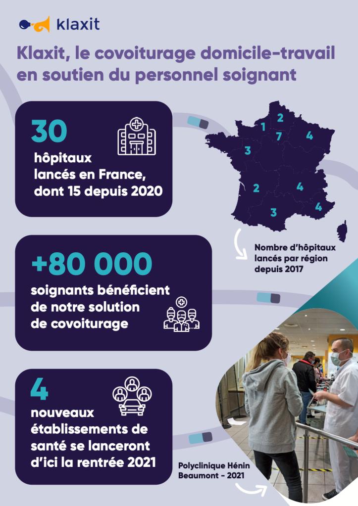 Infographie sur nos partenariats avec les établissements de santé.